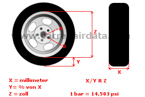 Wheel info ger
